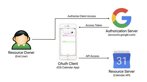 oauth  build insider
