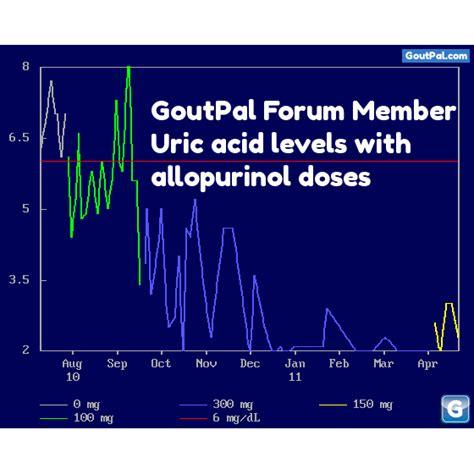 gout weight loss  gout friend