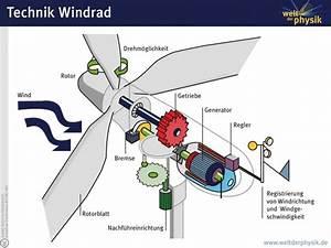 Windgenerator Selber Bauen : windgenerator funktionsweise und technik der windkraft ~ Orissabook.com Haus und Dekorationen