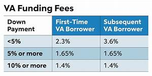 Va Funding Fee Your Questions Answered Rocket Mortgage