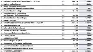 Bilanz Rechnung : gewinn rechnung ~ Themetempest.com Abrechnung