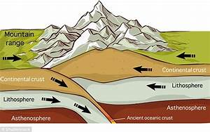 Strength Of Tectonic Plates Caused Tibetan Plateau U0026 39 S Shape