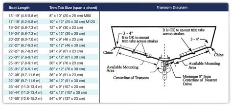 Boat Transom Dimensions by Selecting The Right Trim Tabs Marine
