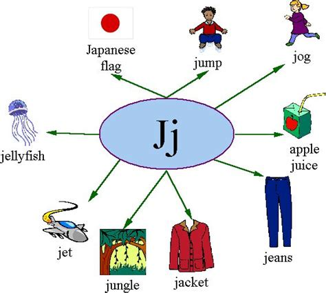 learning the letter j 472 | Jj objects