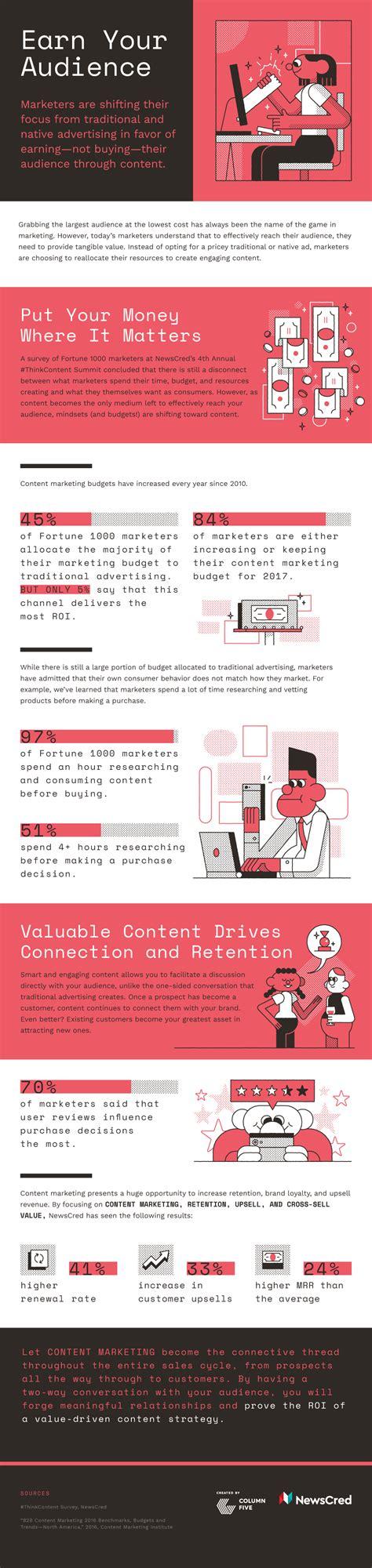 come si fa a decapare un mobile content marketing ecco come si fa in un infografica