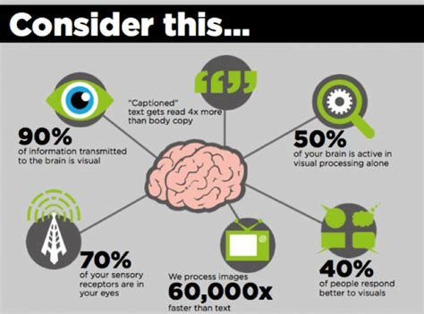 The Power Of Infographics How Do They Create Impact