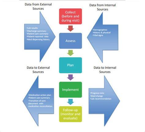 workflow diagram templates sample  format