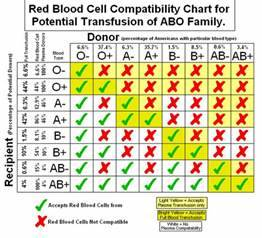 File:Blood Type Compatability png - Wikipedia, the free