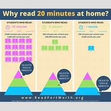 Why Read 20 Minutes At Home?  Read Fort Worthread Fort Worth