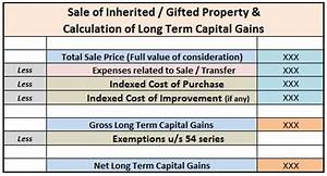 long term capital gain tax indexation chart how to calculate capital gains on sale of gifted property