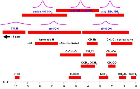 Proton Nmr Chemical Shifts by Help On 1h Nmr