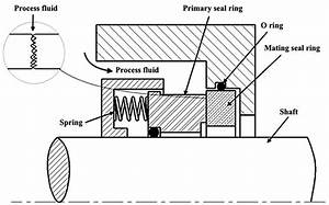 Mechanical Seal Major Components
