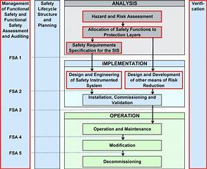 Functional Safety Management Plan For Service