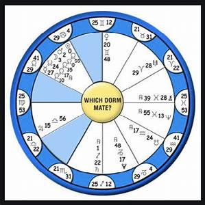 Horary Astrology And Vedic Astrology To Analyze Your