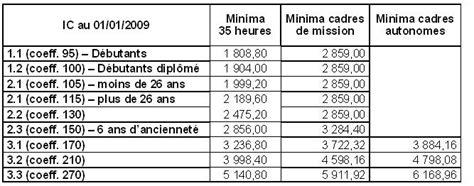 salaire minimum cadre syntec cfdt cadres d oracle syntec nouvelles grilles minimales de salaire