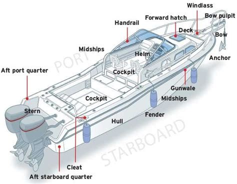 Name The 4 Sides Of A Boat by 230 Best Boating How Tos Images On Boating