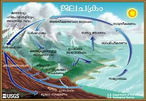 The Water Cycle  Malayalam  From Usgs Water