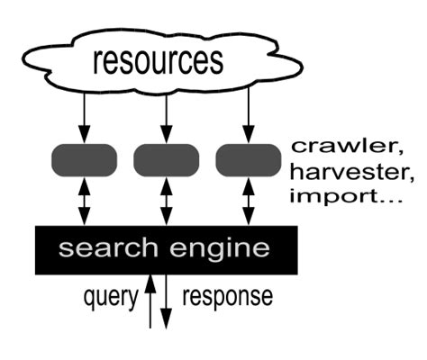 search engine organization file search engine diagram en svg wikimedia commons