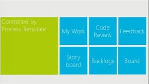 announcing kanban for team foundation service visual With team foundation server process templates