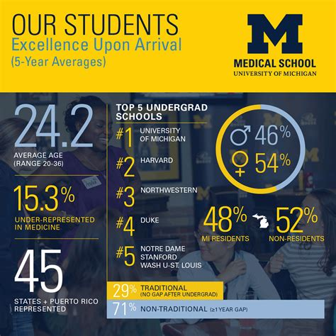 students faculty university  michigan medical school