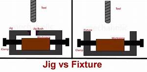 What is the difference between a jig and a fixture? - Quora