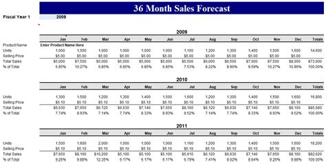 sales forecast template word excel  excel tmp