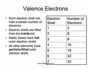 Valence Electrons & Bohr Diagrams - Presentation Chemistry ...