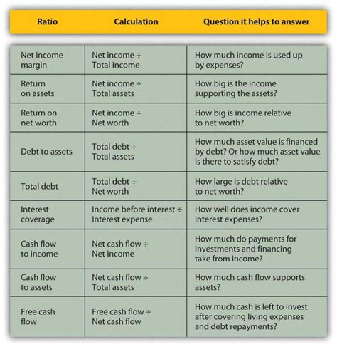 personal finance chart 3 2 comparing and analyzing financial statements