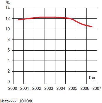 Пути снижения потерь электроэнергии в электрических сетях
