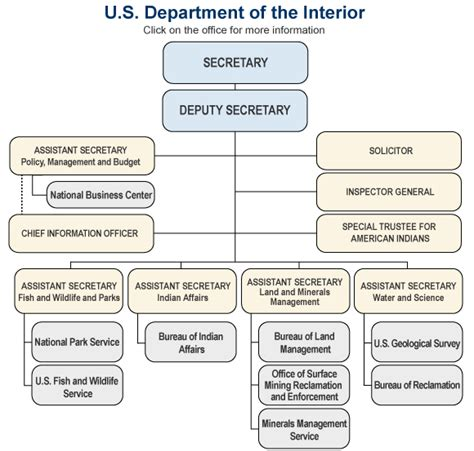 united states department of interior bureau of indian affairs united states department of the interior agencies
