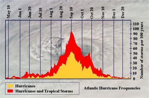 atlantic hurricane season augseptoct  australian