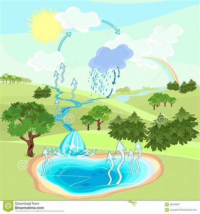 Nature Hydrology Water Cycle