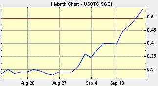sggh  highest appreciating signature money  buy aim high profits