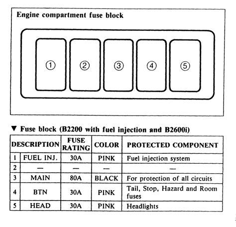 2600 Mazda Fuse Box Location by Mazda B2600 Fuse Box Diagram 28 Wiring Diagram Images