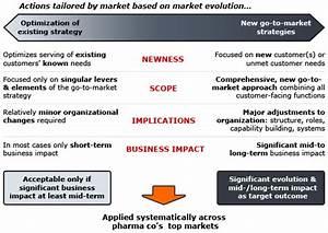 Pharma go-to-market strategy - Bain & Company