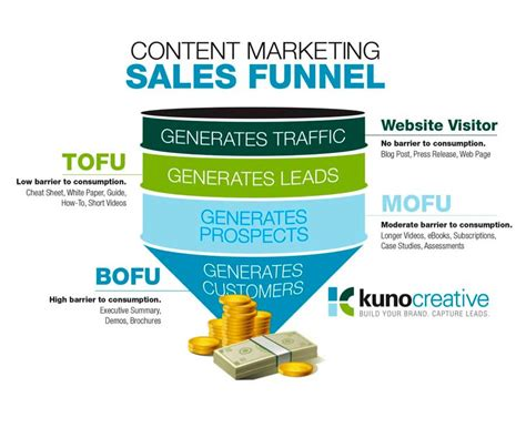 awesome sales funnel examples