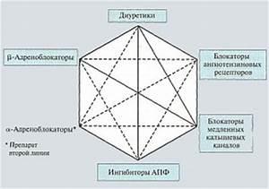 Сильное лекарство при гипертонии