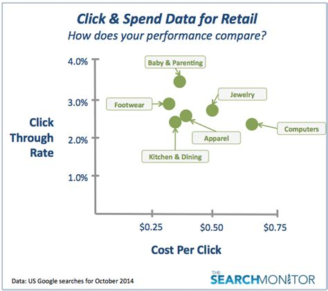 What Does Cpc Stand For In Marketing by Ctr And Cpc Benchmarks For Retail Advertisers
