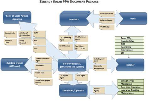 solar developer financing tax equity sponsor equity