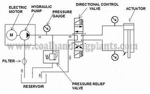 Basic Hydraulic System   Parts Design  U0026 Circuit Diagram