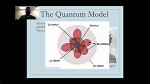 Diagram Of Quantum Model