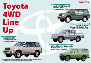 Toyota Four Wheel Driving Guide 4wd