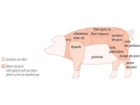 comment cuisiner la longe de porc conseils pour le porc boucherie charcuterie jacky bula