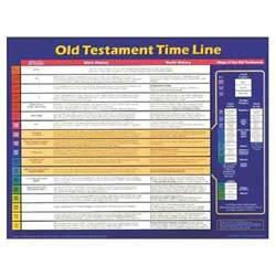 Old Testament Time Line