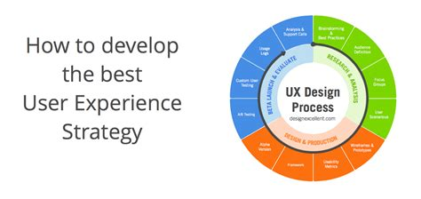 How To Develop The Best User Experience Strategy  Ux Planet