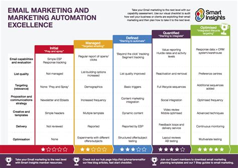 And Marketing - email marketing benchmark research