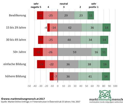 Aufreger Im Strassenverkehr Umfrage by Marktmeinungmensch Studien Einstellung Zu
