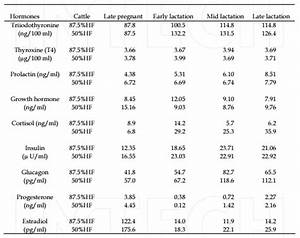 Control Of Mammary Function During Lactation In Crossbred