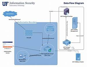 Creating An Information System  Data Flow Diagram