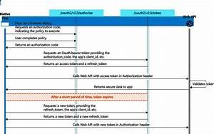 Microsoft Identity Platform And Oauth 2 0 Authorization